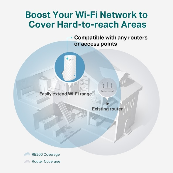 TP-Link RE190 AC750 Wi-Fi Extender